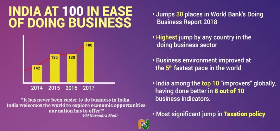 India emerges within top 100 countries in Ease of Doing Business